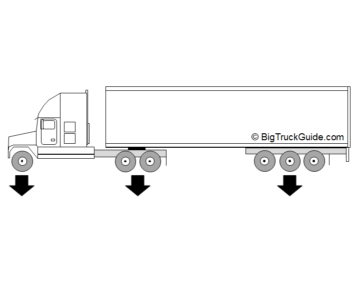 Maximum Axle Weight For Trucks : Wisconsin tractor trailer weight and dimension limits